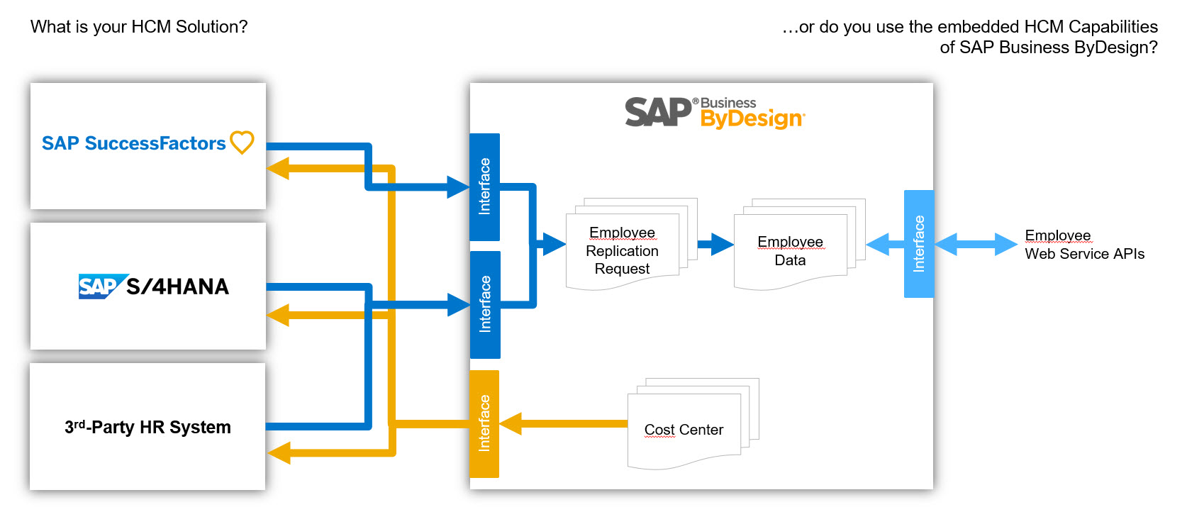 Connect Sap Bydesign To Best Of Breed Hcm Solutions Sap