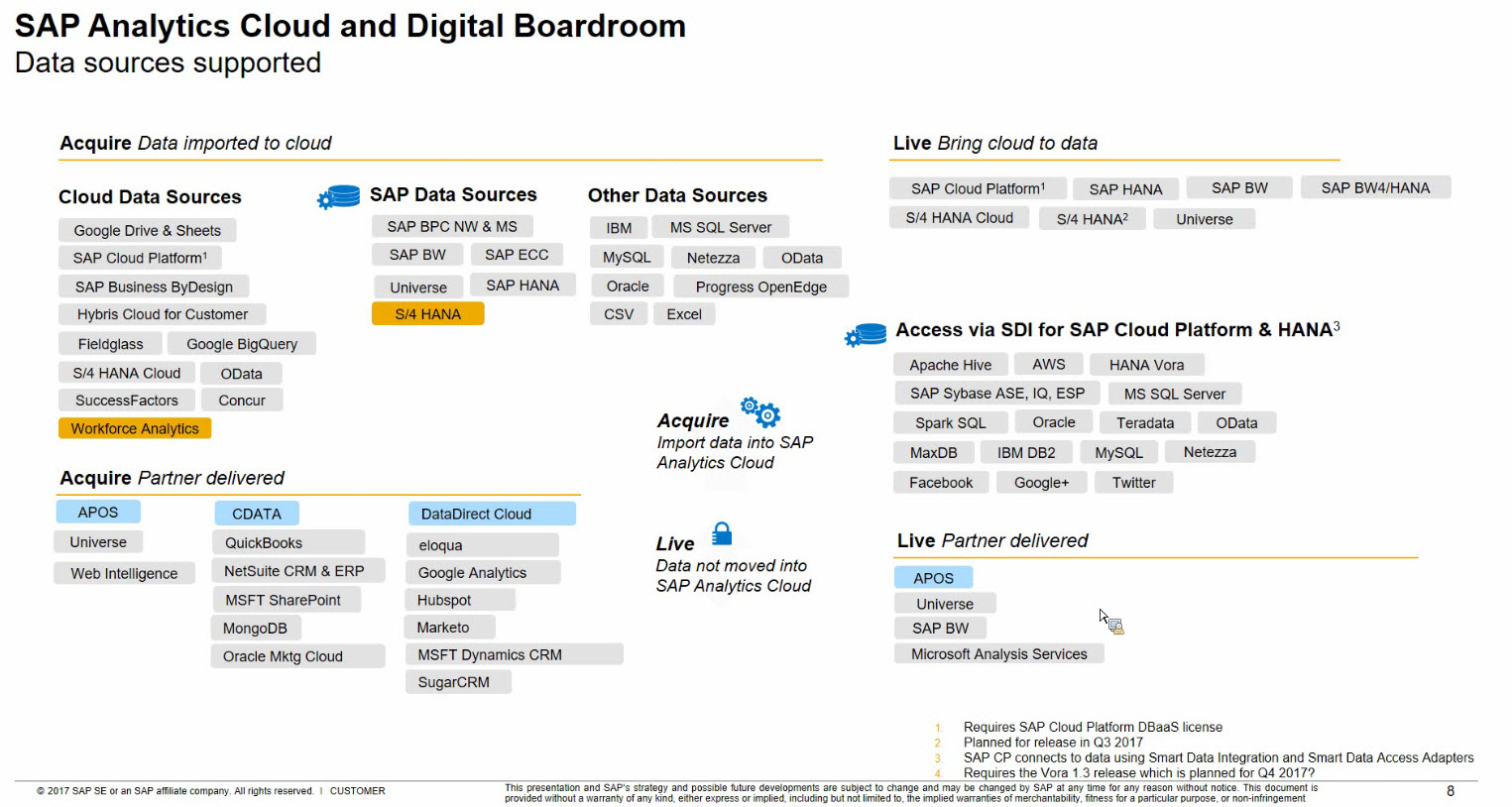 sap business connector adapter Sap connector the sap connector all sap business suite solutions which are accessible using sap additional setup considerations and prerequisites for the sap.