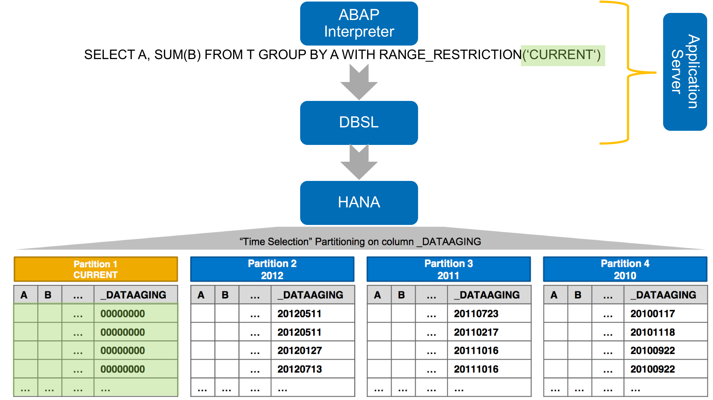 technical details about data aging sap blogs