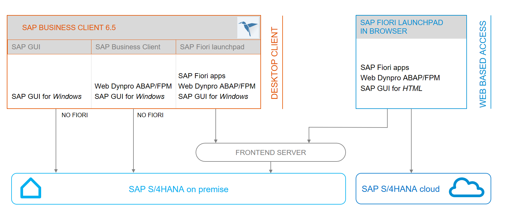 Why and When to use SAP Business Client | SAP Blogs