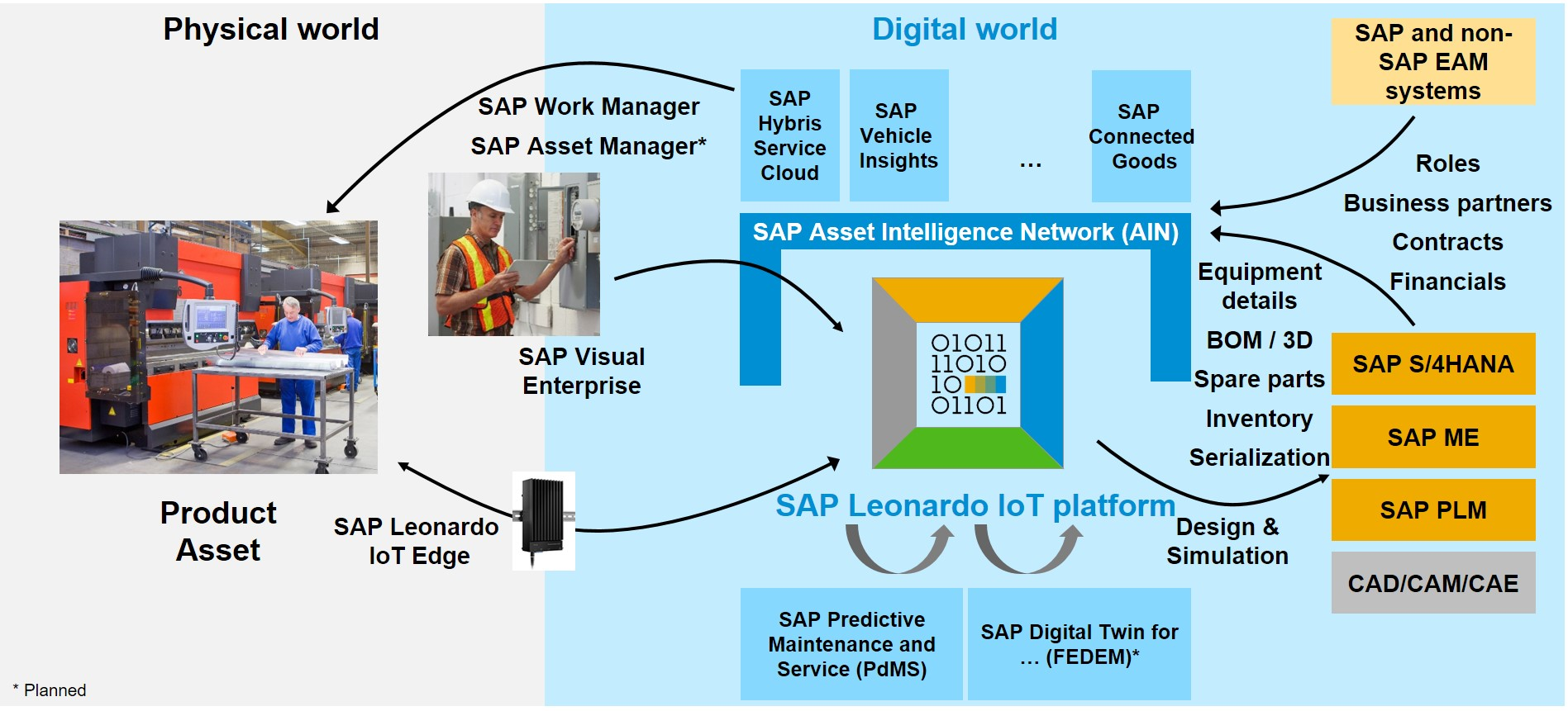 Digital Twin Implementation Sap Tips And Tricks From