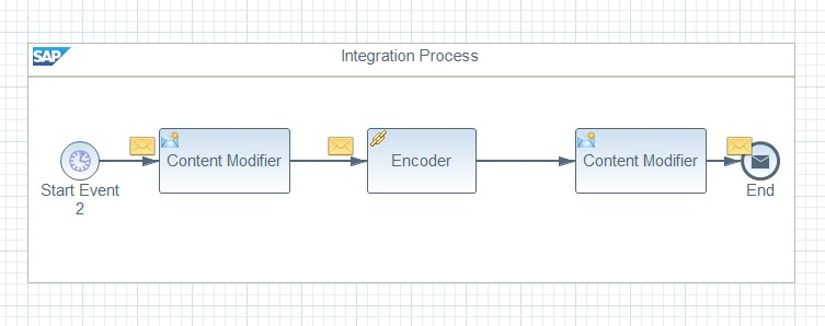 SAP Cloud Integration: Encoder – Base64: Conversion results