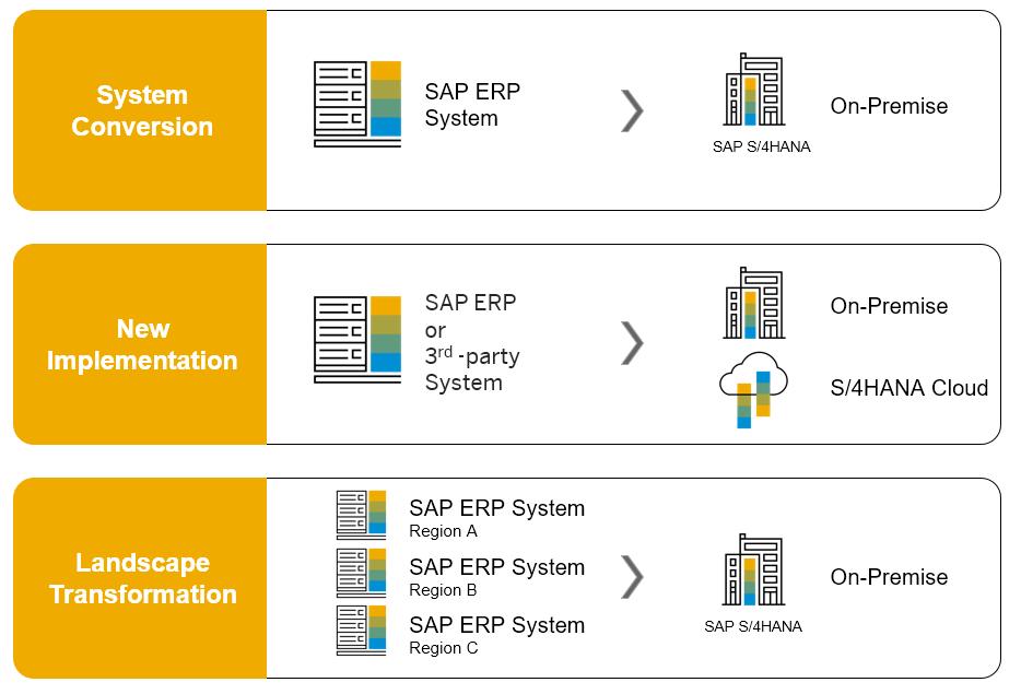 Introducing SAP S/4HANA 1709 | SAP Blogs