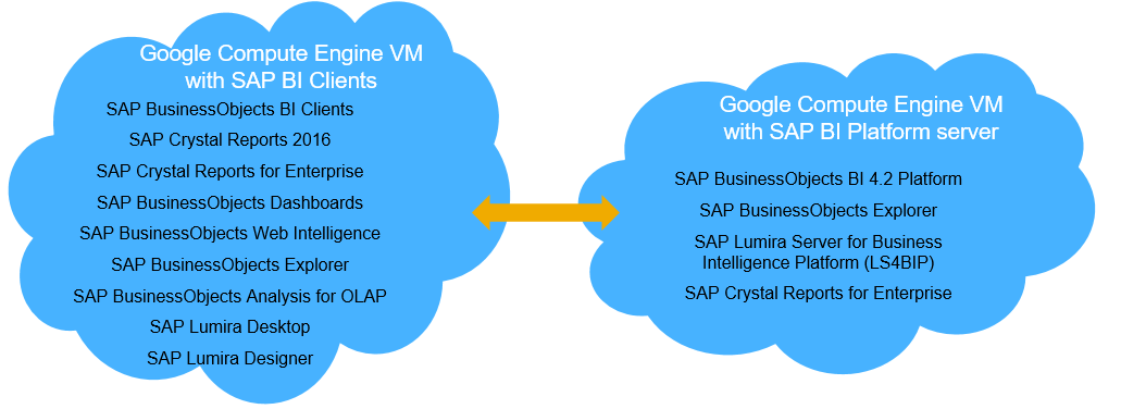 Google Cloud Platform now certified to run SAP