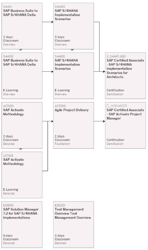 Are You Prepared For The Sap Activate Certification Sap Blogs