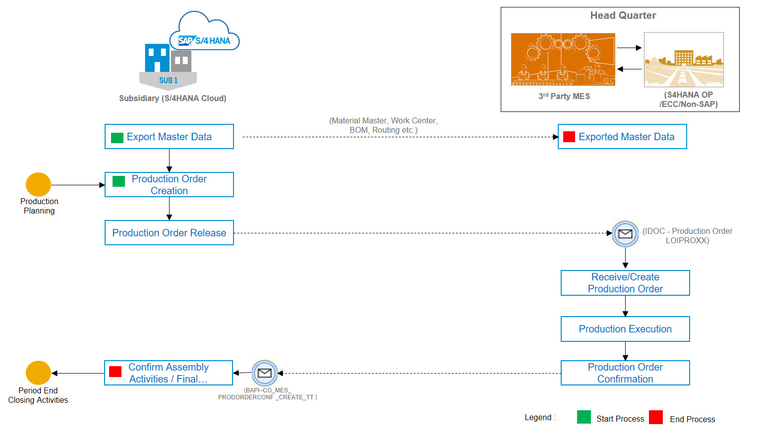 2 Tier Erp S 4hana Cloud Integration With 3rd Party