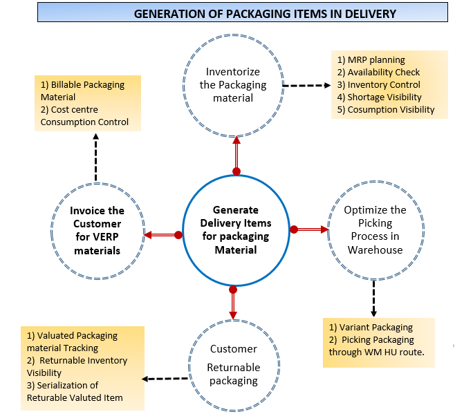 Automatic Delivery Items Generation For Packaging Materials Of