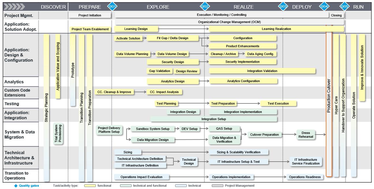 Transition To Sap S 4hana On Premise Roadmap Updates Sap