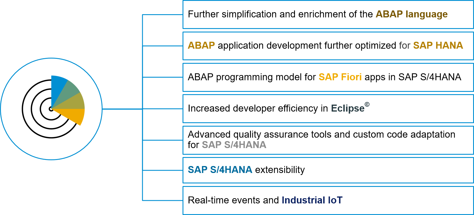 SAP NetWeaver AS for ABAP 7 52 – Available now! | SAP Blogs