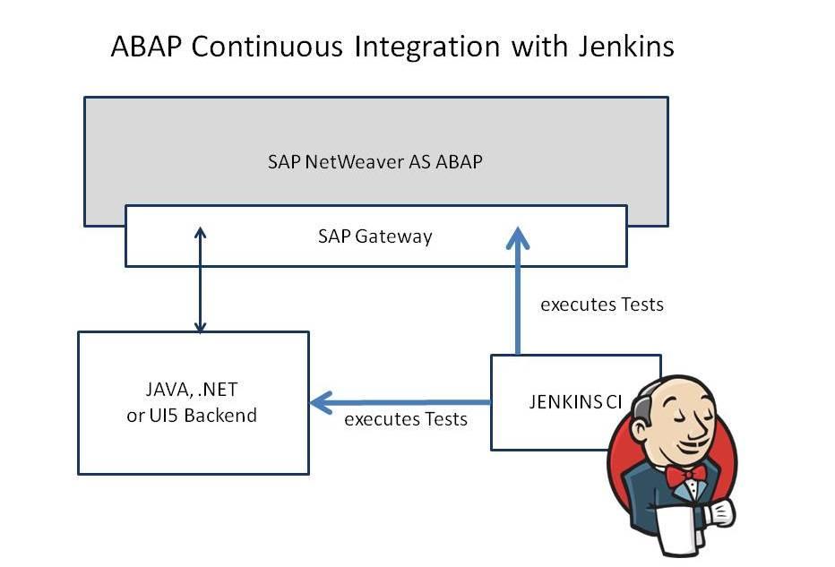 Abap Continuous Integration With Jenkins Sap Blogs