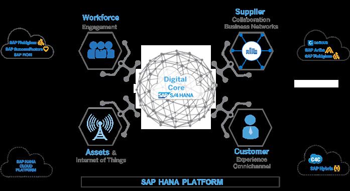 Predict Your Future with SAP S/4HANA Cloud | SAP Blogs