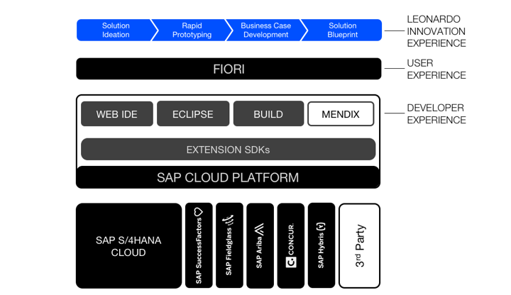 Sap cloud platform boldly going beyond sap news center last but far from being least i want to talk about something that will resonate with many of you in fact its something we have been asked many times malvernweather Choice Image