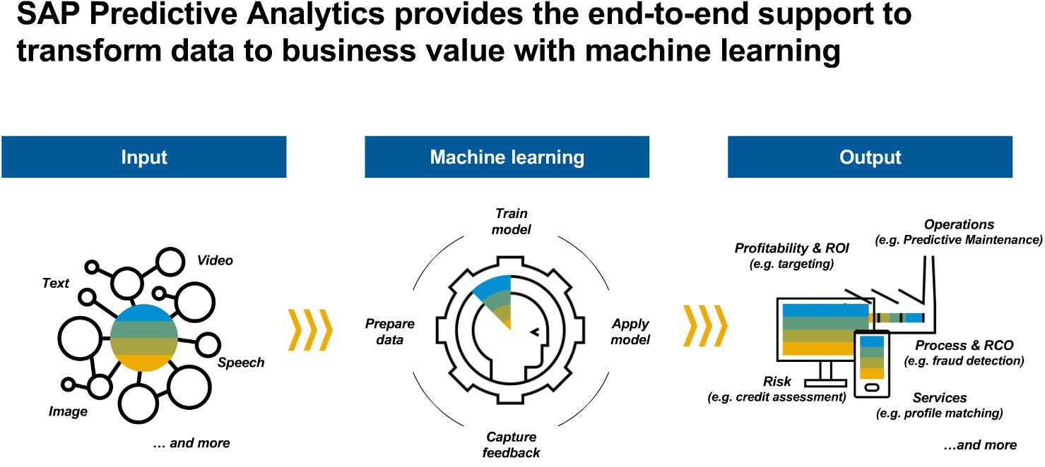 SAP Predictive Analytics Road Map Webcast Recap   SAP Blogs