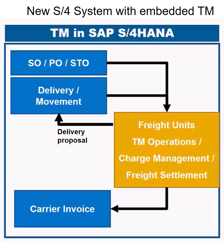 S4HANA 1709 use case series: 5a – Transportation Management (biz