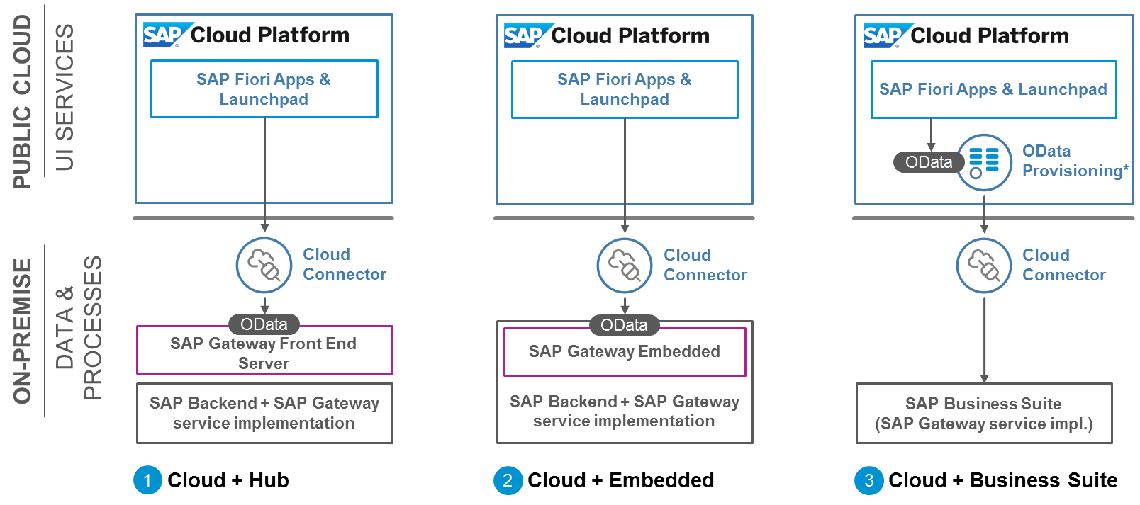 Connecting Sap Fiori Cloud App Approve Purchase Orders To