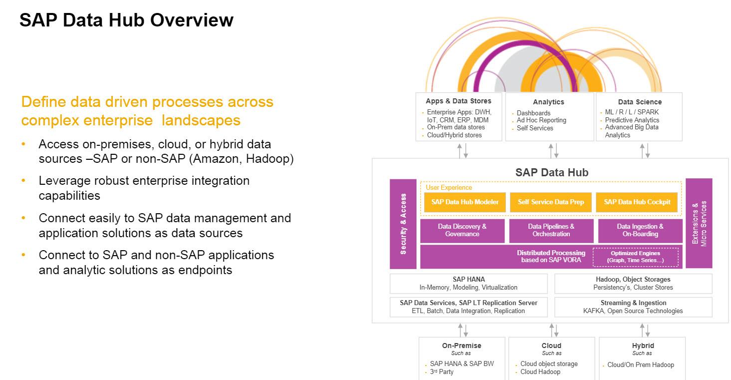 SAP BW/4HANA: the Big Data Warehouse for the Digital