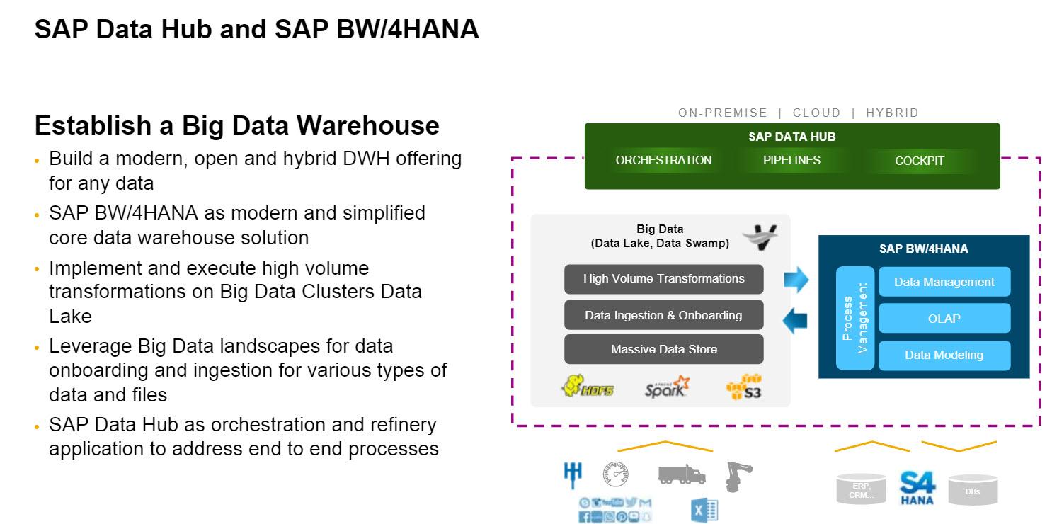 big data sap hana What are the benefits of running sap ecc on hana big data analytics bw on sap hana suite on sap hana or s/4hana implementing sap hana products.
