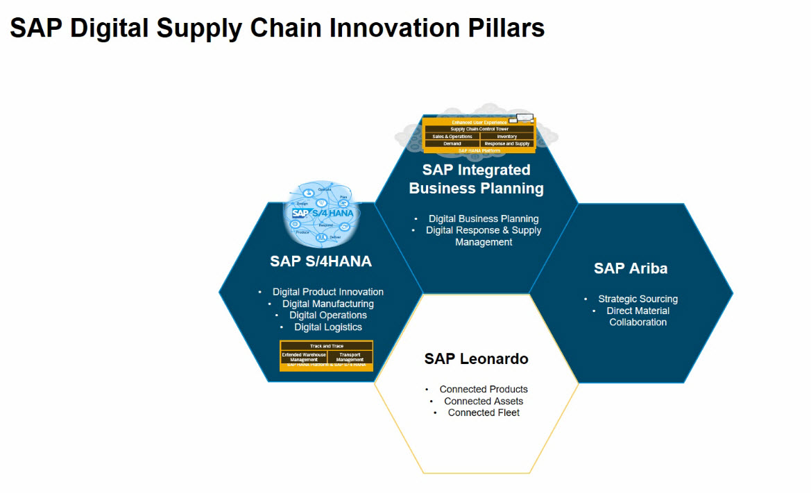 Transform Supply Chain With Sap S 4hana Webcast Recap