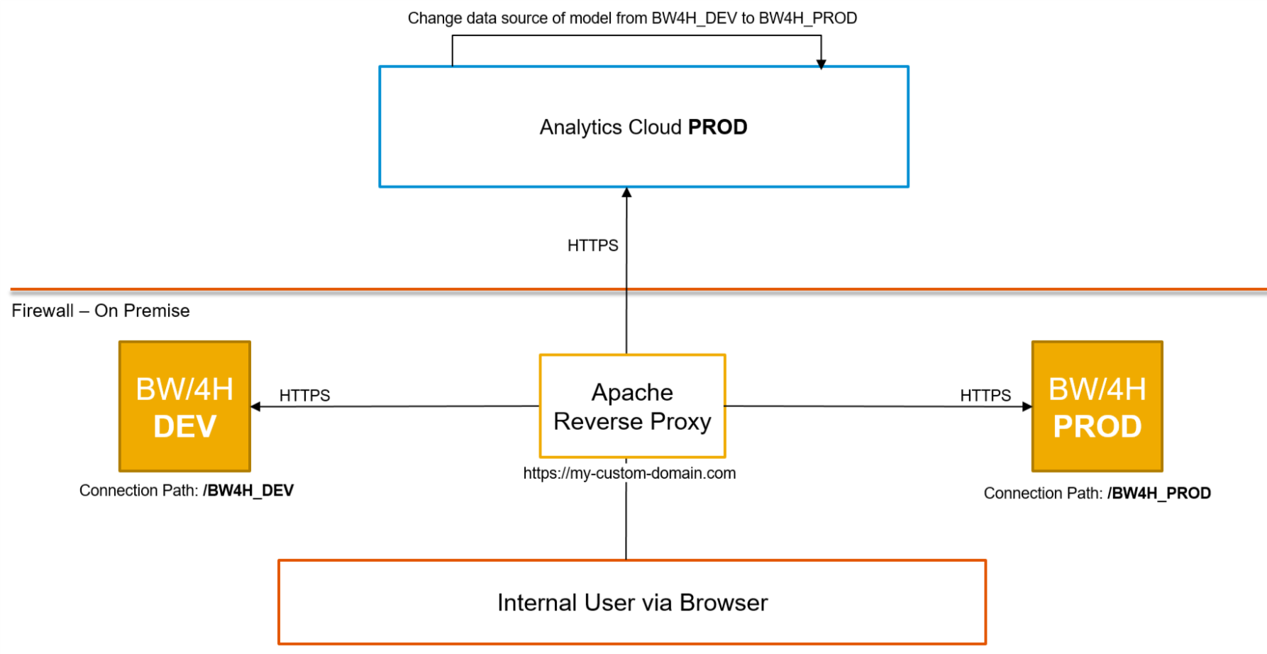 Sap Analytics Cloud Live Data Connection To Bw 4hana Blogs Switch That Redirects Current And Therefore Switches Off The Source Of Transferring Content In Sac From Dev Prod Requires You Only Change An Model Bw4h
