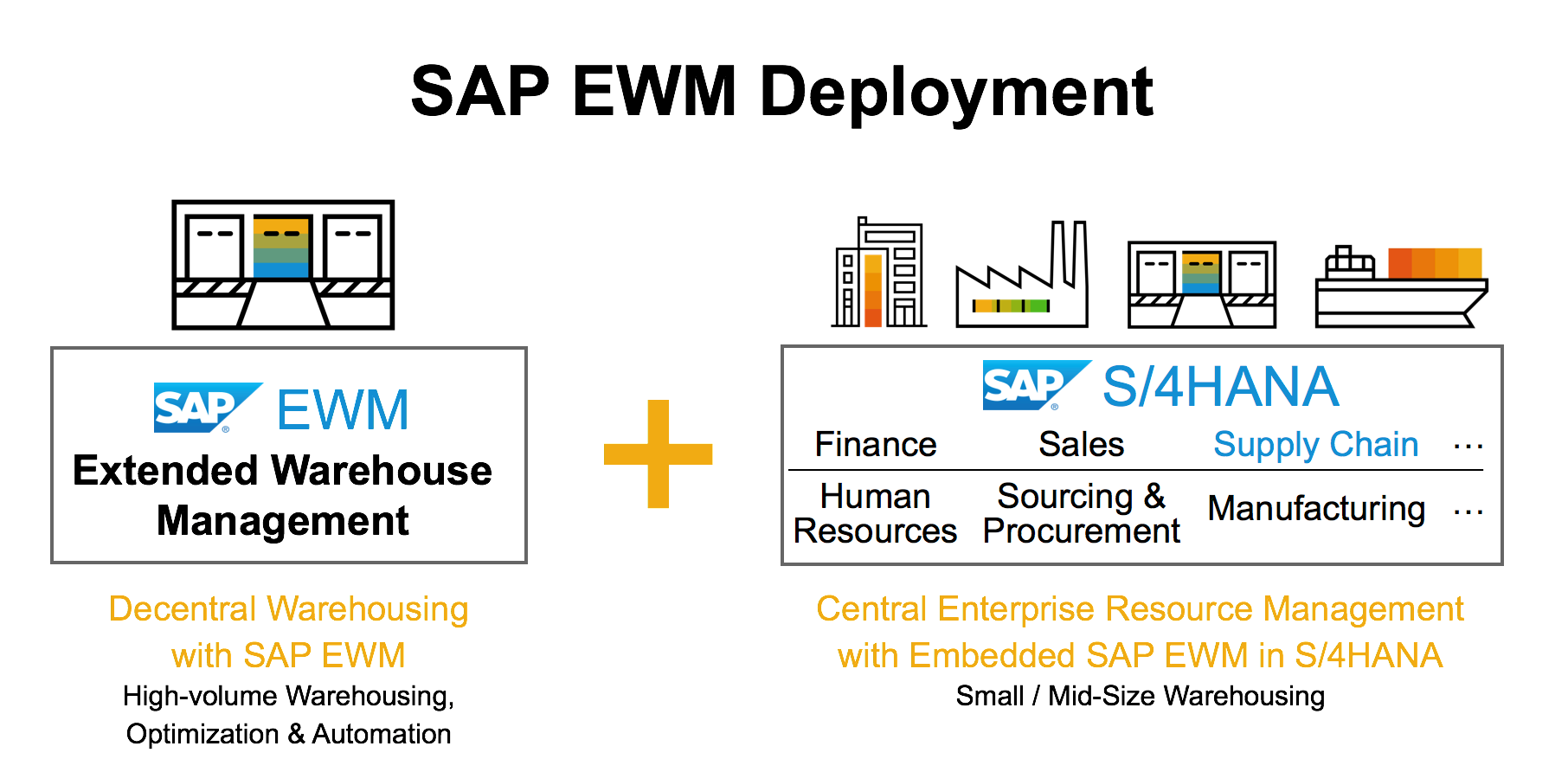 Sap extended warehouse management with s4hana 1709 sap blogs its a smart strategic move to make our proven warehousing software and the continuous innovation here also available in a centrally deployed erp suite nvjuhfo Gallery