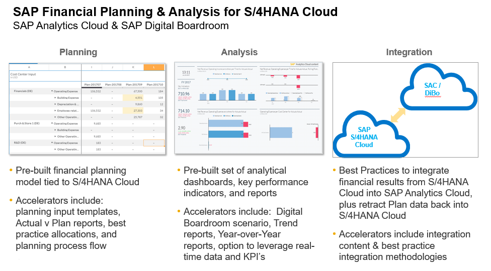 general link to best practices for analytics for s4hana cloud scroll down to the financefpa folder or review the specific links below for more details
