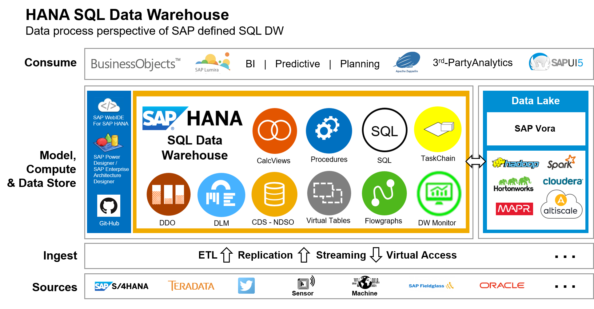 Virtual House Design Sap Hana Sql Data Warehouse Data Warehousing Foundation