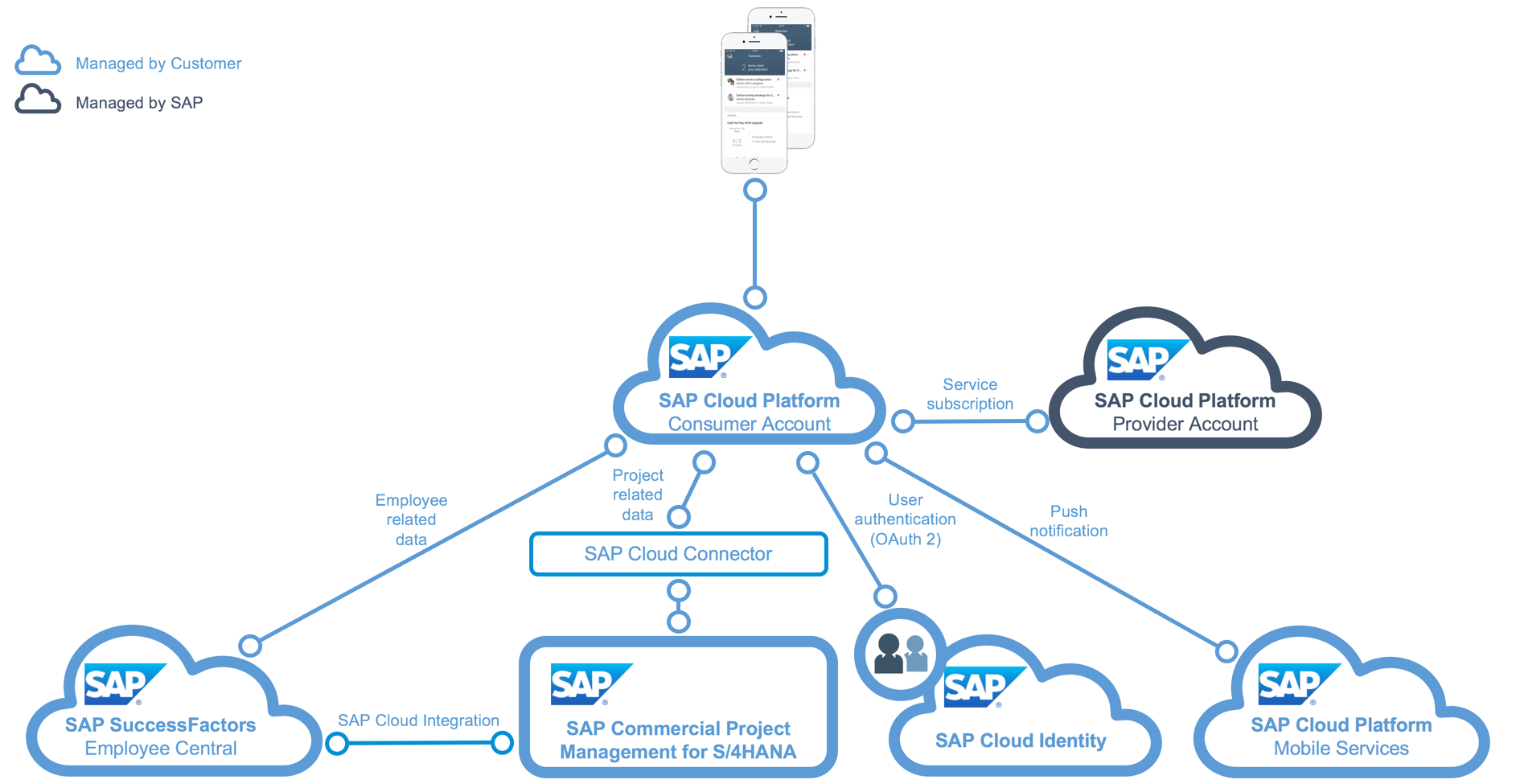 logic running on the sap cloud platform, integrated to sap commercial project  management for sap s/4hana or sap s/4hana professional services cloud