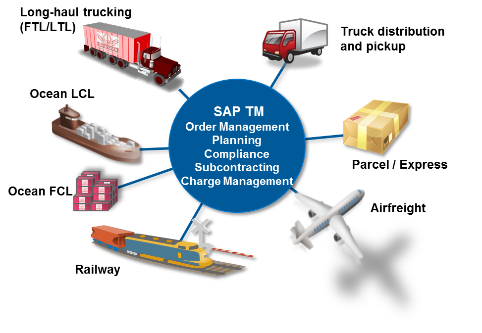 S4HANA 1709 use case series: 5b – Transportation Management (Tech