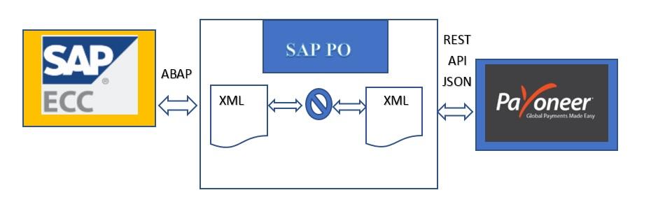 payoneer payments using rest api integration via sap po