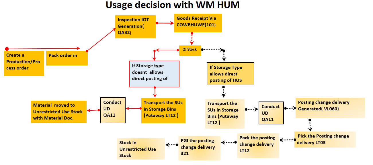 Usage decision with HUM and WM active: Part-I | SAP Blogs
