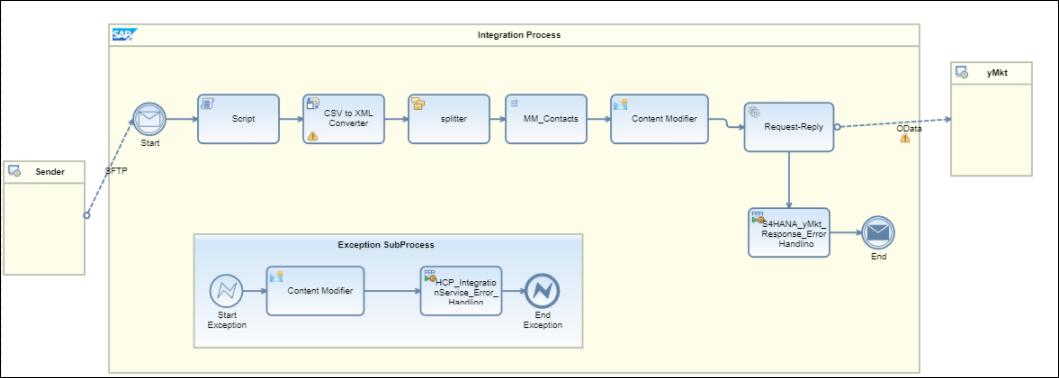 sap hybris marketing file based load via sap cloud platform