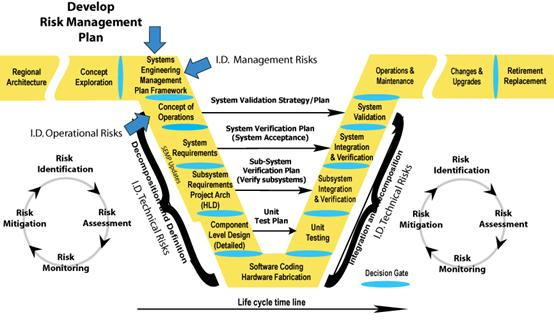 How To Manage Risk In Software Development Projects  Sap Blogs
