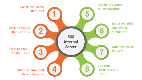 Common '500 Internal Server Error' and their Solutions   SAP