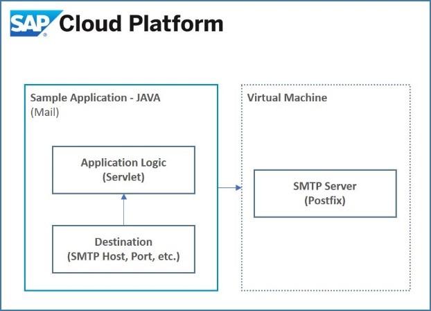 Setting up an SMTP server on Virtual Machine in SAP Cloud Platform