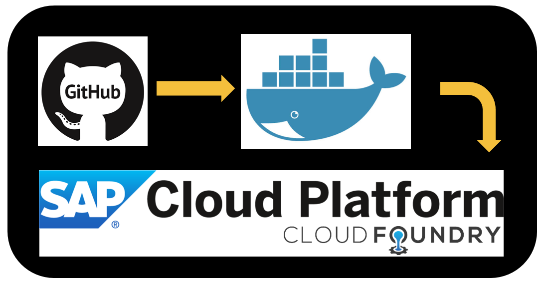 Deploy a container to SAP Cloud Platform CF using Docker Hub