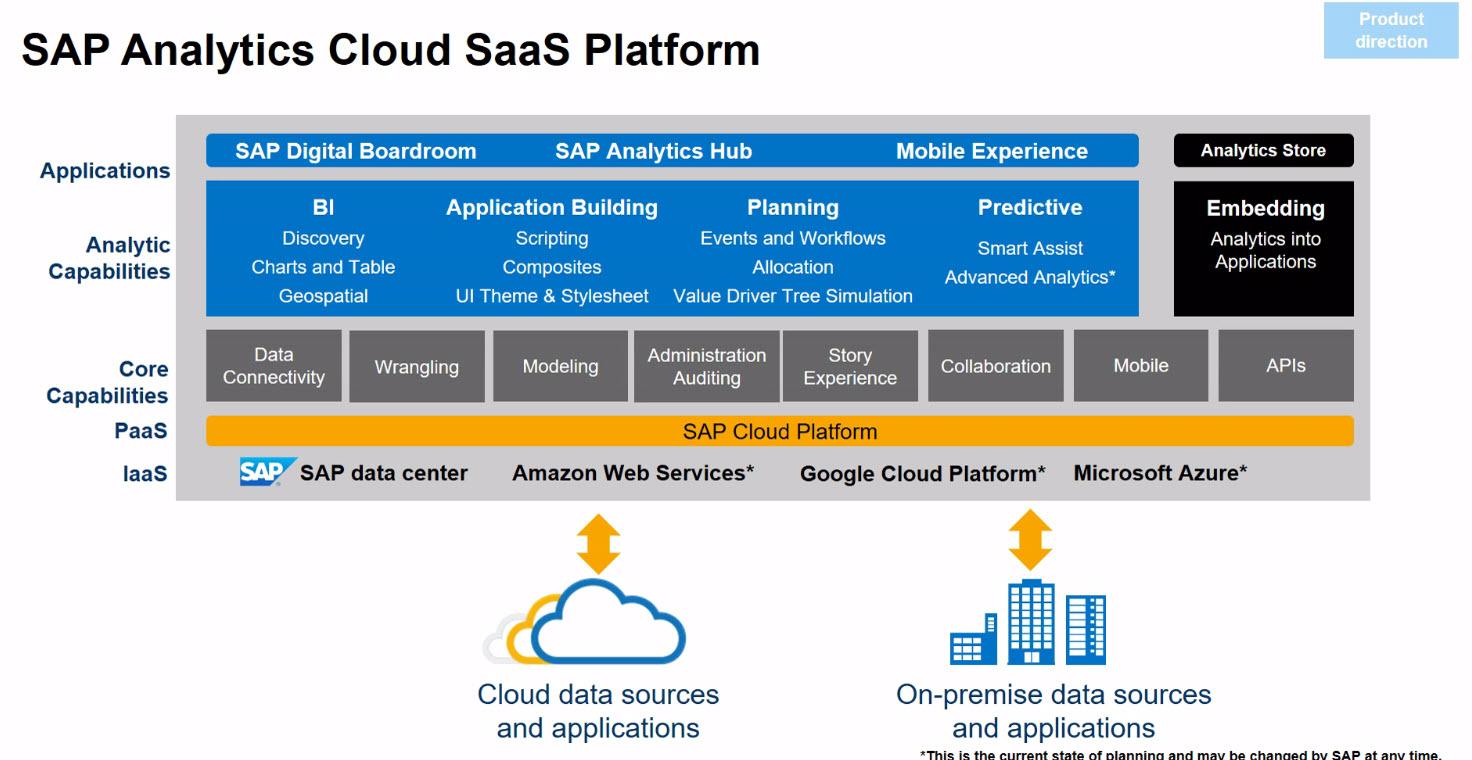 Cross Solution Analytics With Sap Analytics Cloud Asug