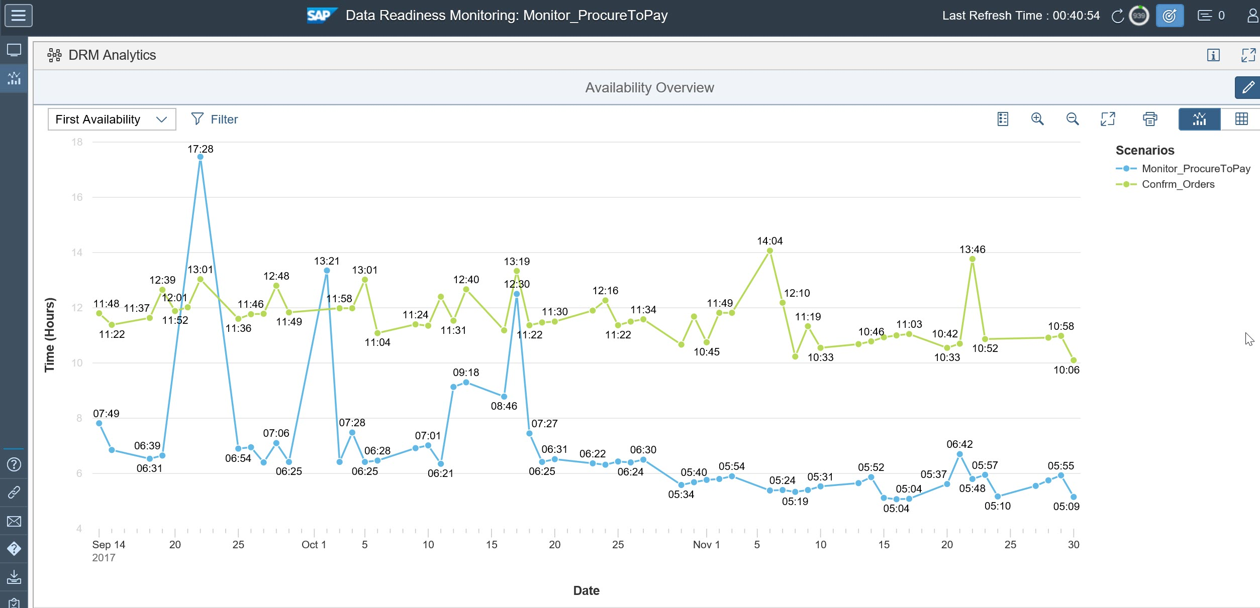 Data Readiness Monitoringdrm In Sap Solution Manager 72 Sap Blogs