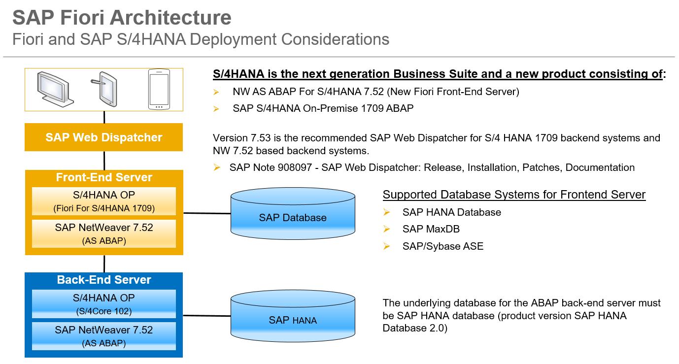 sap fiori for sap s 4hana 1709 architecture sap blogs rh blogs sap com SAP Web Application sap server landscape diagram