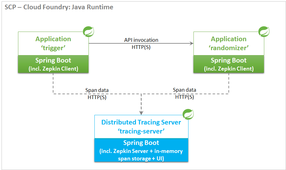Distributed Tracing of Spring Boot Applications Using Spring