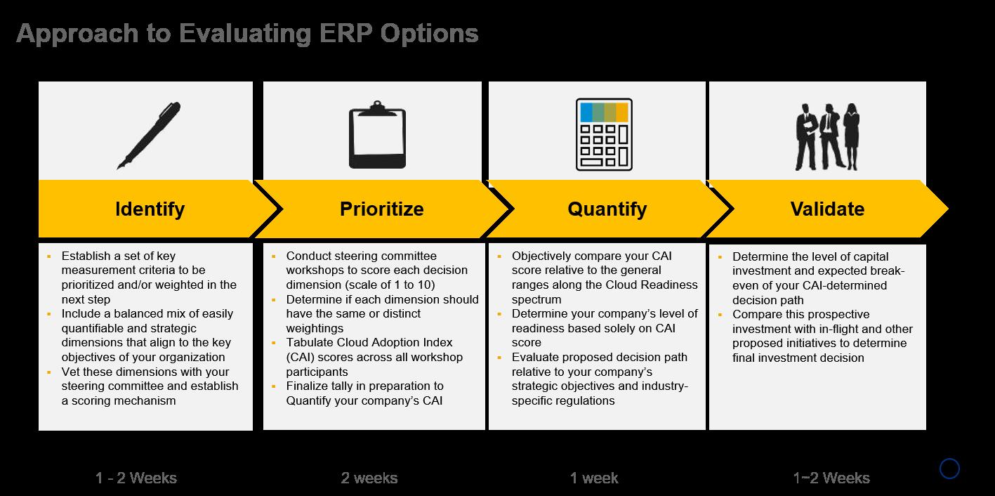 Framework for Cloud ERP assessment from SAP blog