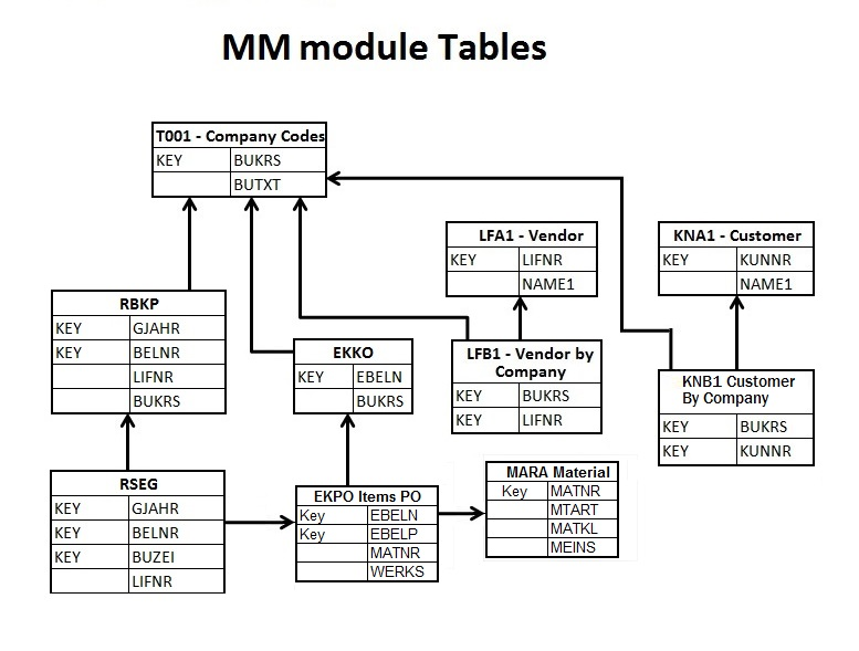 A Relationship Basic Of Mm And Fi Tables Sap Blogs