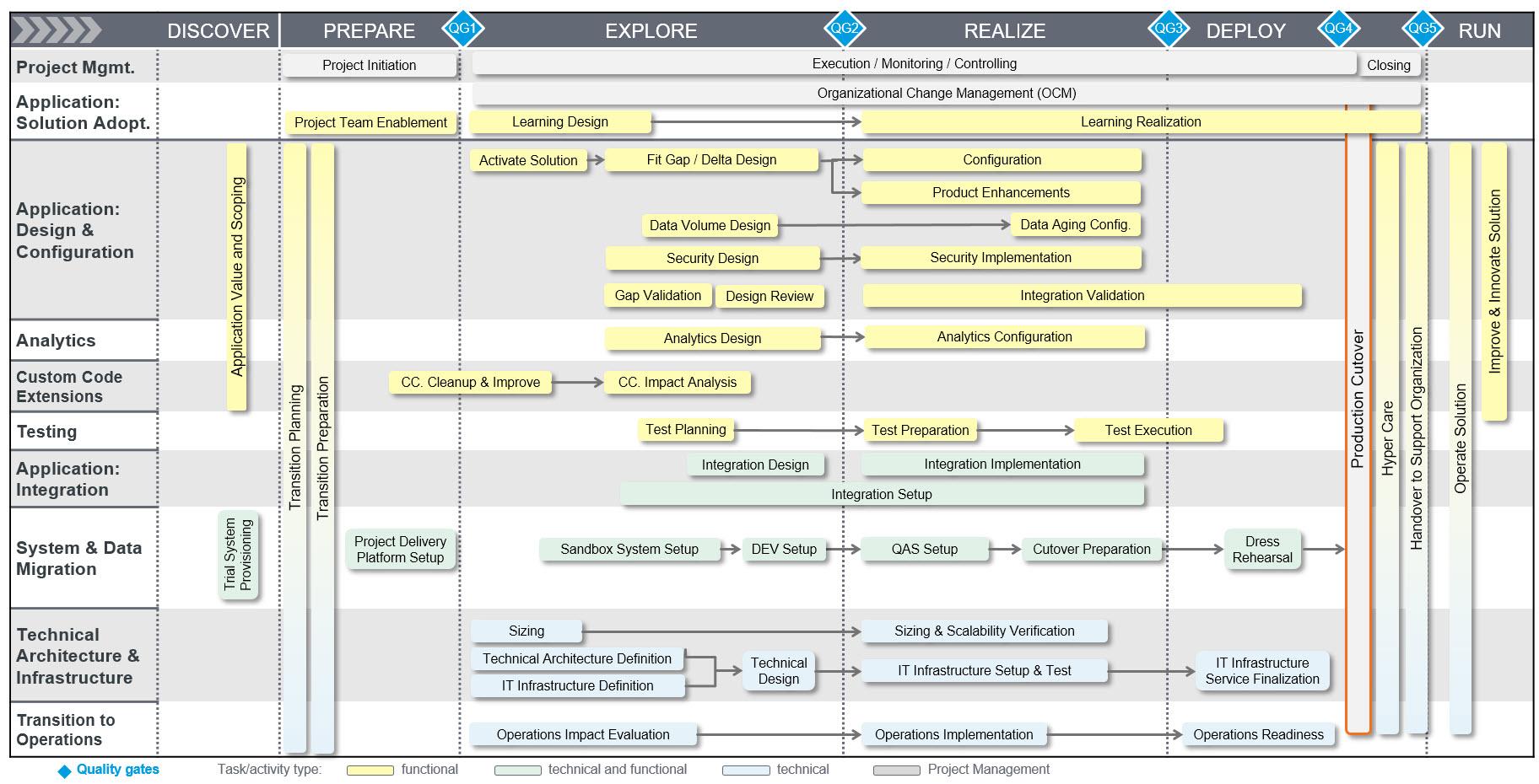 "New ""Maintenance Road Map for SAP S/4HANA"" | SAP Blogs on sap enterprise map, sap security map, risk heat map, it services map, sap process map, sap strategy map, sap netweaver map, infor solution map, sap marketing map, problem and solution map, sap value map, sap product map, sap road map, deloitte solution map, sap customer map, sap data map,"
