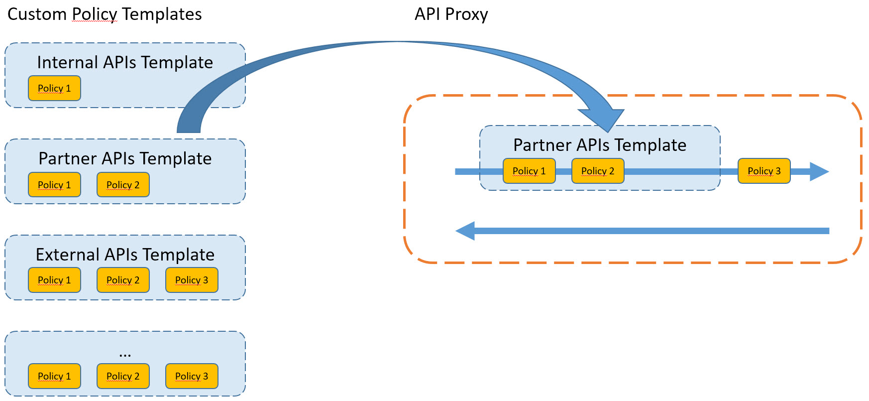 SAP API Management – Enhanced Developer Experience | SAP Blogs