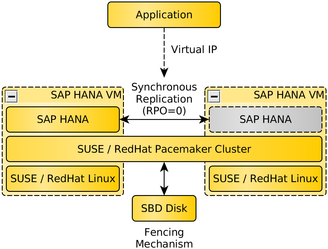 Be Prepared for Using Pacemaker Cluster for SAP HANA – Part 1