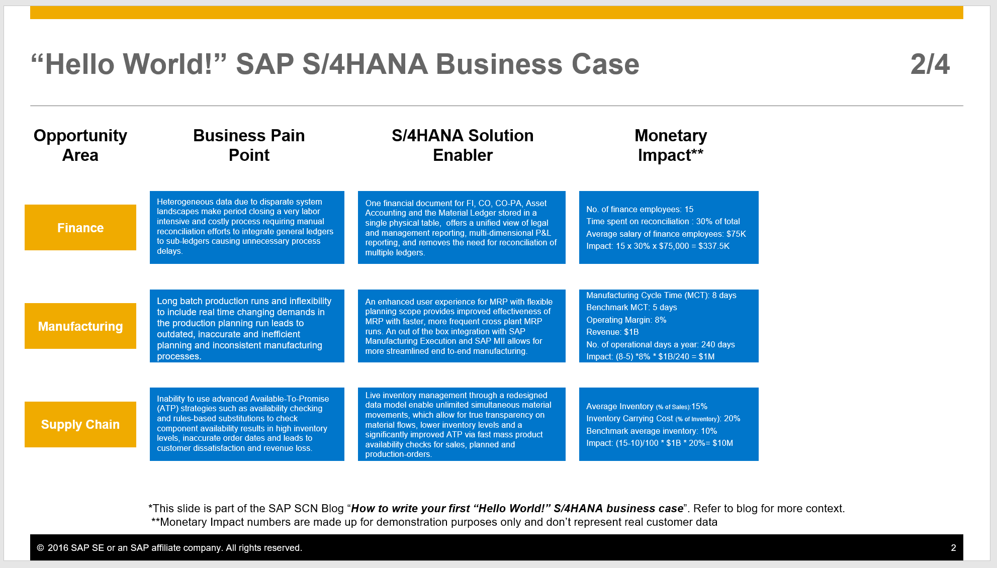 How to Write Your First SAP S/4HANA Business Case | SAP News