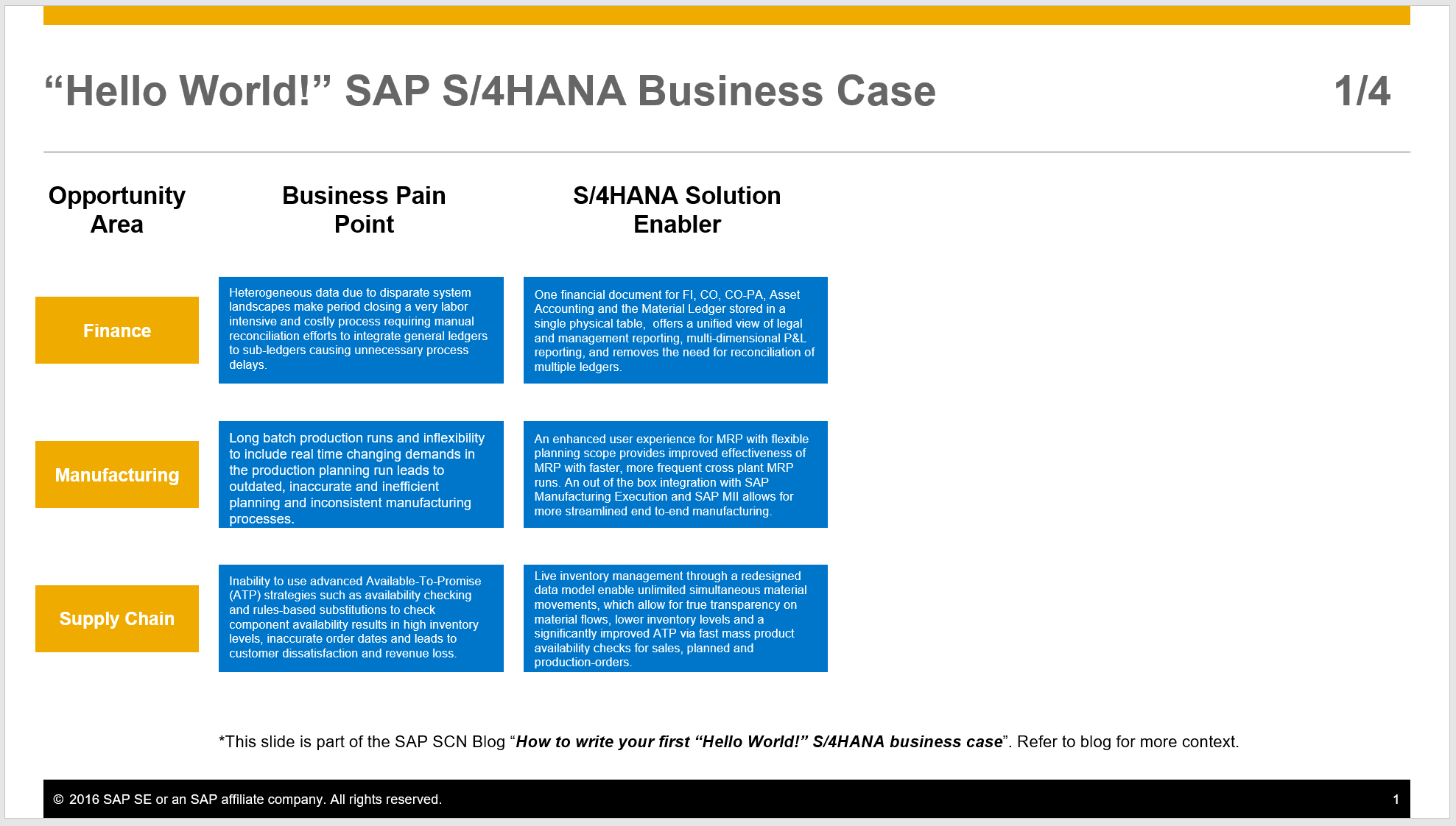 How to write your first sap s4hana business case sap news center figure 1 connecting business pain points with solution enablers for sap s4hana sciox Images