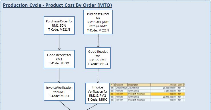 Product Cost By Order Cycle - What is SEO?