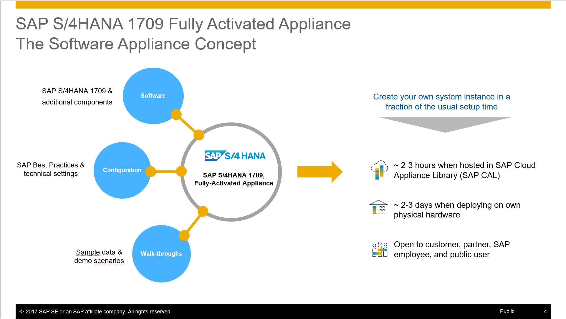 SAP S/4HANA 1709 Fully-Activated Appliance: Create your SAP