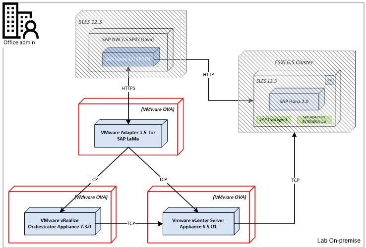 SAP LaMa 3 0 SP4 with VMware for Hana 2 0 SP2 | SAP Blogs