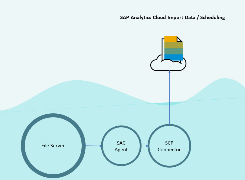 From SAP BusinessObjects Explorer to SAP Analytics Cloud – What to ...